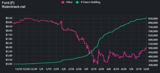 Ford Stock Price and Robinhood Users Holding (Robintrack.net)