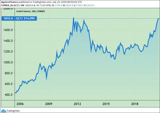 Gold Price, 15 Years Chart–Are Forecasts Possible?