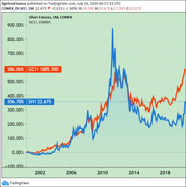 Chart: Silver And Gold Price, 20 Years