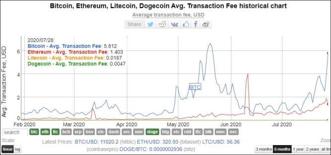 Cyptocurrency fees, average per transaction. Bitcoin, Ethereum, Litecoin, and Dogecoin. (Source: Bitinfocharts.com)