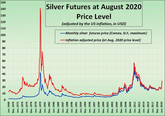 Chart: The Highest Price of Silver. Futures Price and Inflation-Adjusted Price, June 1969–August 2020. (Monthly Highs.)