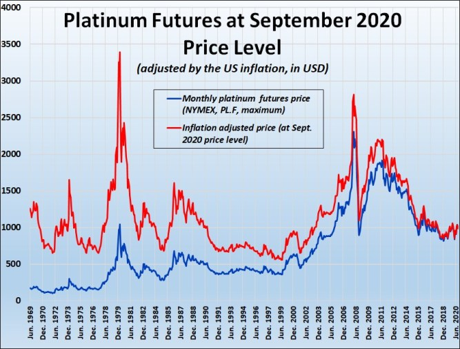 Chart 2: The Highest Historical Platinum Prices. Futures Price and US Inflation-Adjusted Price, March 1968–September 2020. (Monthly Highs.)