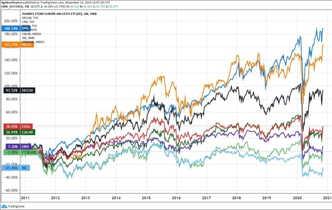 Chart 1: Buy European Stocks? US, Japanese, and European Stock Indices, 10 Years.