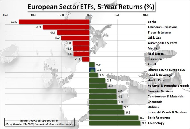 Chart 3: iShares European Sector ETFs, 5-Year Returns