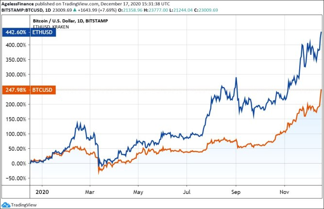 Chart 1: Bitcoin and Ether price, 1 year, changes in percent