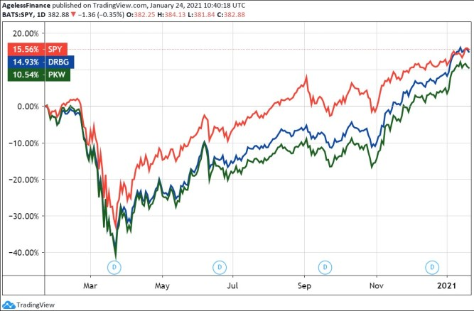 The ETF of the S&P 500 index and two buyback-focused products, 1 year.