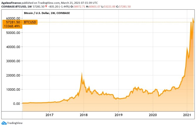 5-years Bitcoin price chart. Above all earlier predictions?