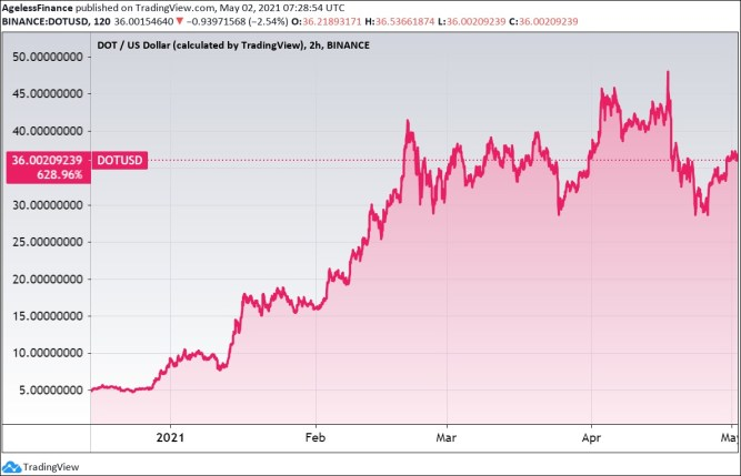 Polkadot price, six months