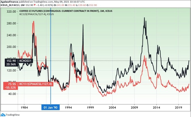 Arabica coffee futures price and inflation-adjusted price (red line). (On January 1990 price level.)