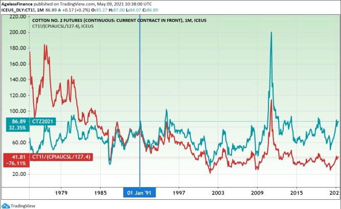 Cotton futures price and inflation-adjusted price (red line). (On January 1990 price level.)