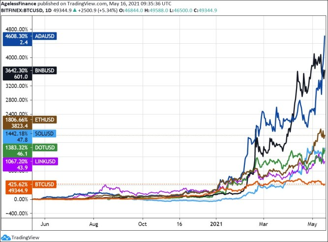 Chart 1: Bitcoin, Ethereum, Cardano and other altcoins, price in one year