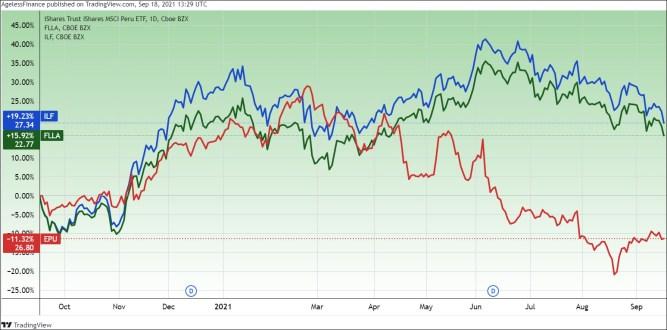 The iShares MSCI Peru, iShares Latin America 40, and Franklin FTSE Latin America ETFs, one year