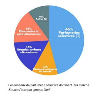 distribution parfumerie
