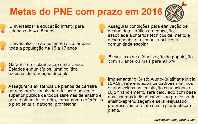 metas-do-pne-vencem-2016