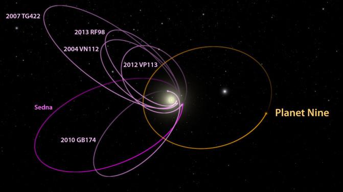Las órbitas de los seis objetos transneptunianos (magenta) se alinean misteriosamente hacia una dirección, una configuración que se puede explicar por la presencia de un Planeta Nueve (naranja) en nuestro sistema solar, según los astrónomos de Caltech. / Caltech/R. Hurt (IPAC)