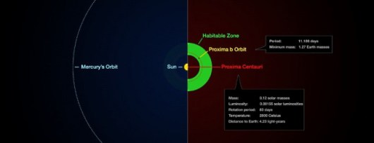 160824_Proximabesquema-ESOMKornmesserGColeman