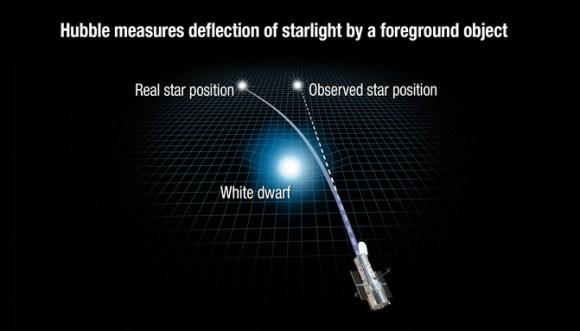 170607_Einstein_NASA, ESA, and A. Feild (STScI)]