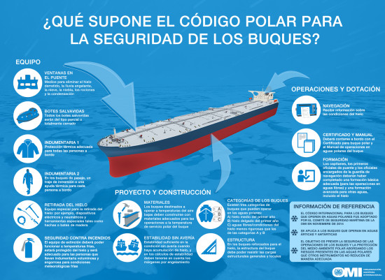Polar Code Ship Safety - Infographic_SPANISH