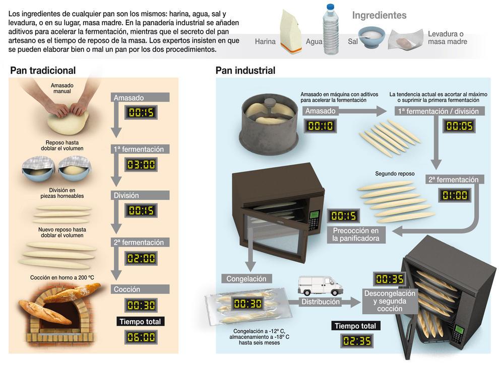 Se puede hacer buen y mal pan tanto de forma artesanal como industrial. / J. A. Peñas