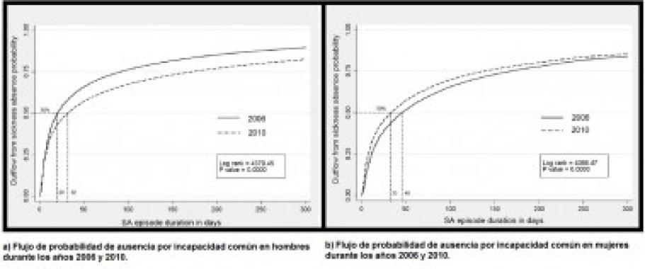 <p>Gráficas comparativas de la probabilidad de sufrir ausencia laboral por incapacidad común en hombres y mujeres. / Figura extraída del artículo original <em>Social Science & Medicine</em>. CiSAL UPF</p>