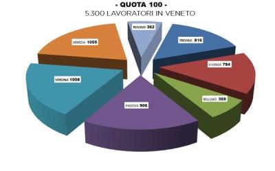 QUOTA 100: 5.300 domande in Veneto