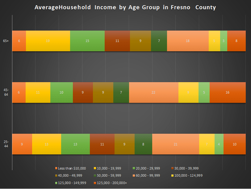 Income of older adults