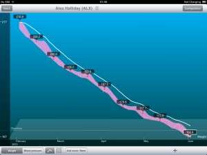 Withings Scale - iPad Interface
