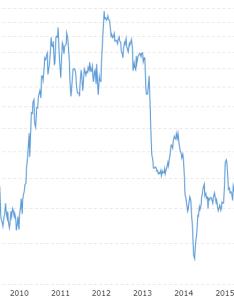 Corn prices historical chart also agiboo ctrm rh