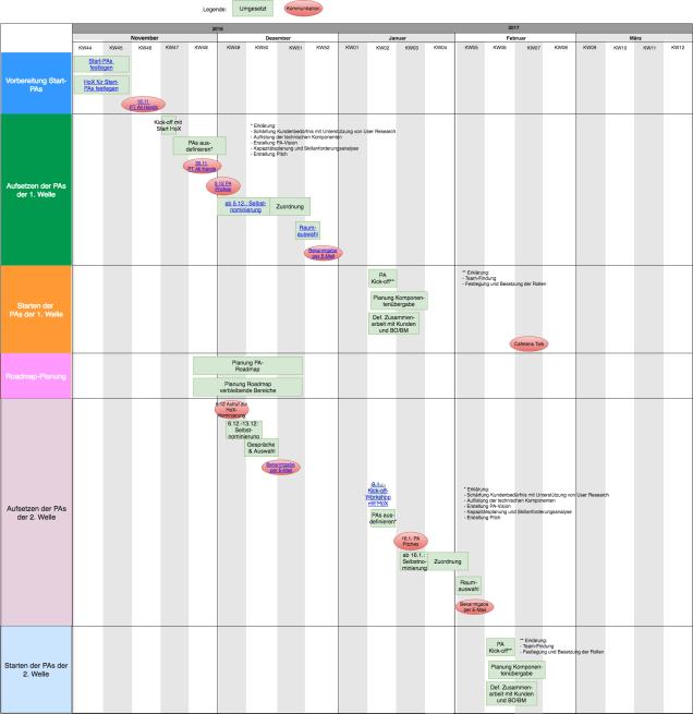 Planung der Reorganisation in zwei Wellen