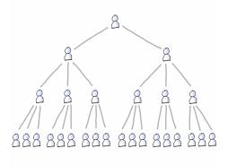 Tiefe Hierarchie