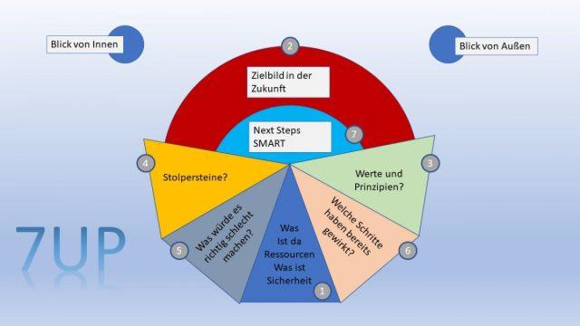 Agile Team Methode 7UP nach Markus Röder