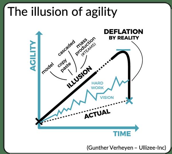 El problema de la transformación ágil en una figura de Gunther Verheyen. La ilusión dela transformación ágil
