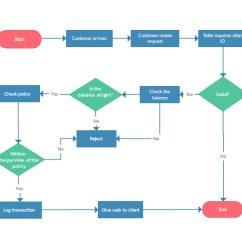 Software Release Process Flow Diagram Mcdonnell Miller Why Devops Still Needs Management   Agileconnection