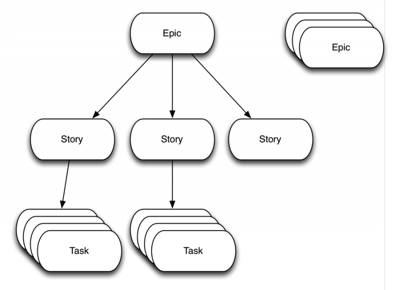 Stories, Epics, and Tasks: Organizing Agile Requirements
