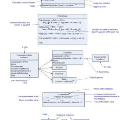 Composite Key In Er Diagram The Cell Cycle Worksheet Agile Data 11 Summary Of Uml Pdm Notation