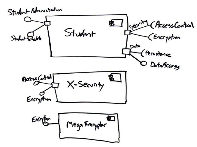UML 2 Component Diagrams: An Agile Introduction
