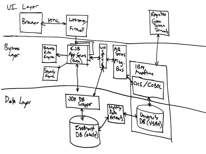 Free-Form Diagrams: An Agile Introduction