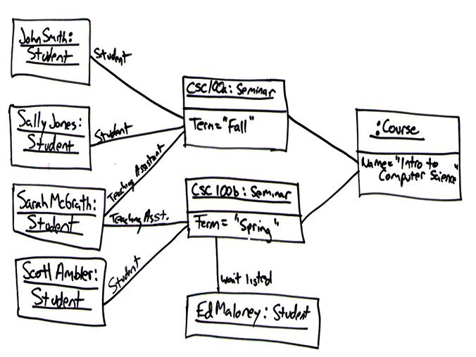 UML 2 Object Diagrams: An Agile Introduction