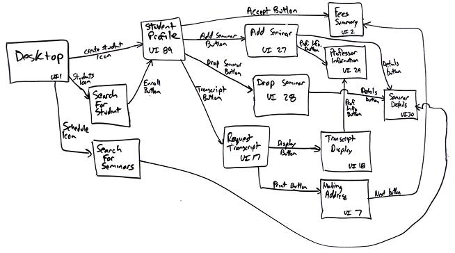 User Interface Flow Diagrams (UI Storyboards): An Agile