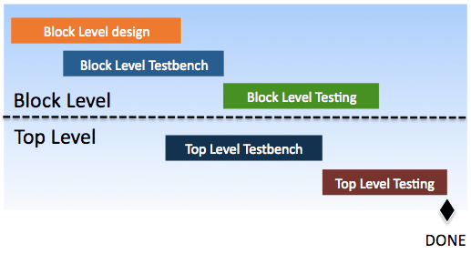 TDD And A New Paradigm For Hardware Verification | AgileSoC