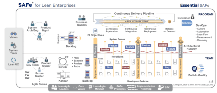 Essential Scaled Agile Framework 4.5 Teaser - We will apply to Agile Marketing next...