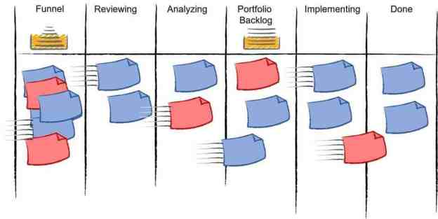 Marketing Portfolio Kanban