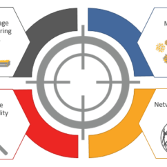 Symantec Endpoint Protection Architecture Diagram Cross Functional 14 Advance Machine Learning Offers Also Like Any Other Antivirus Sep Brings Classical Signature Based Into Play However Its Not Effective For Different Type Of Malwares