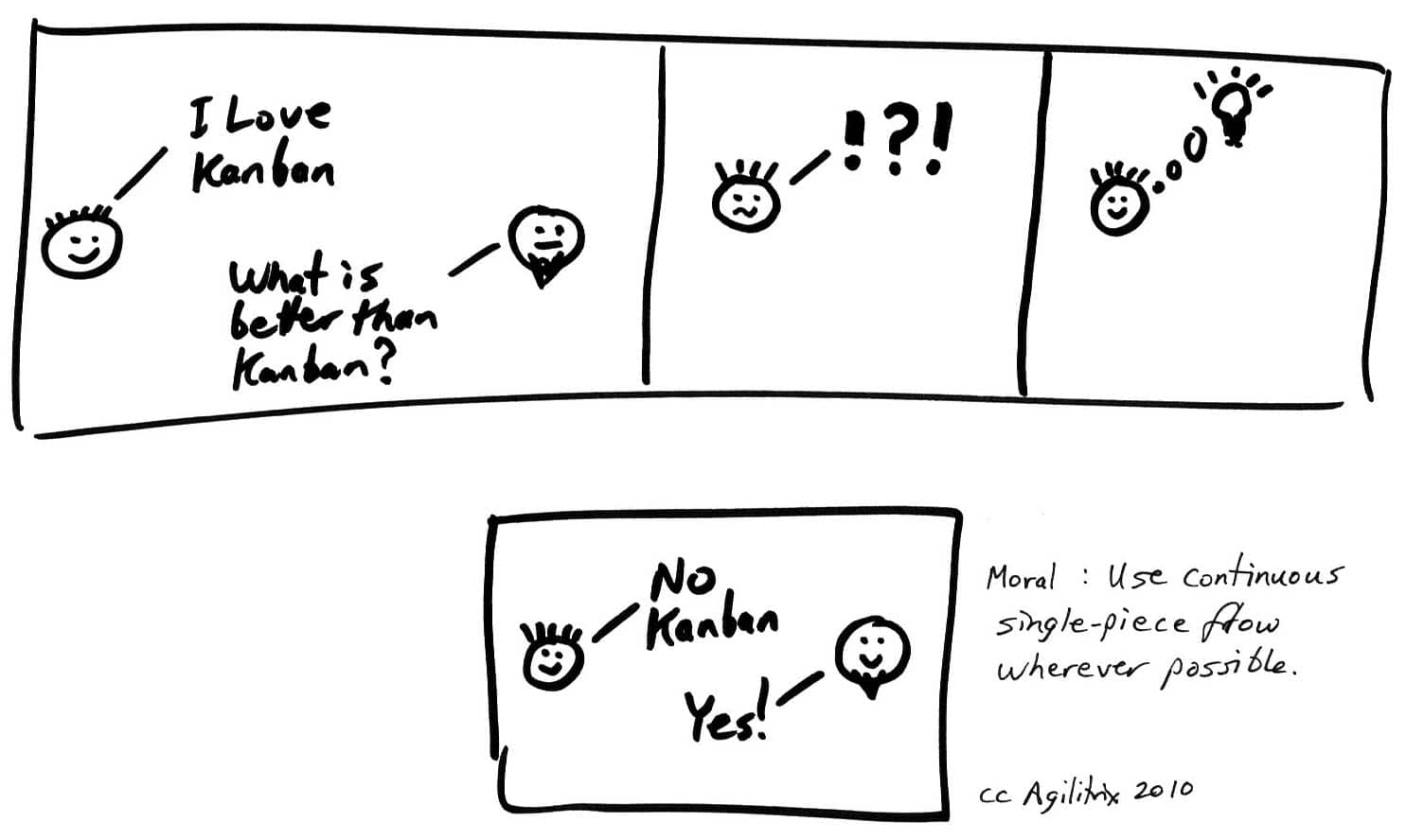 Kanban Process Diagram