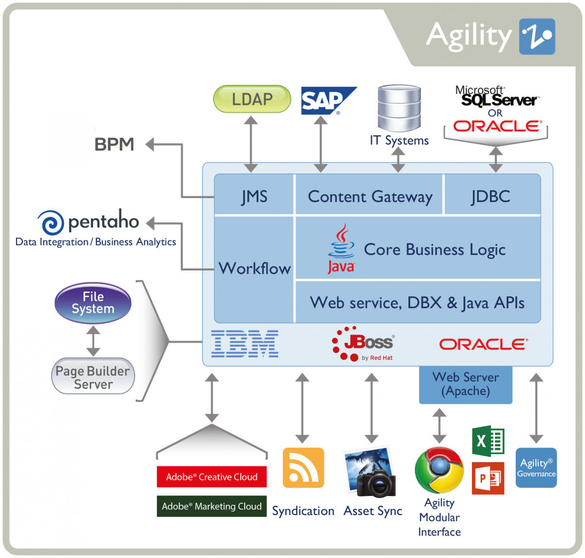 sap 3 tier architecture diagram derbi gpr 50 wiring product information management technology agility