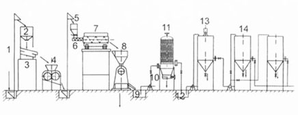 Bio diesel Processor for Bio diesel Processing Plants