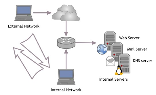 How To Structure DNS And NAT For Office Networks And Roaming