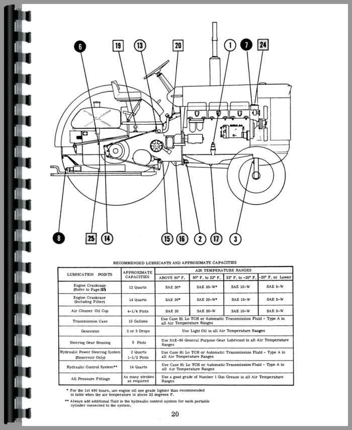 Case 930 Tractor Operators Manual