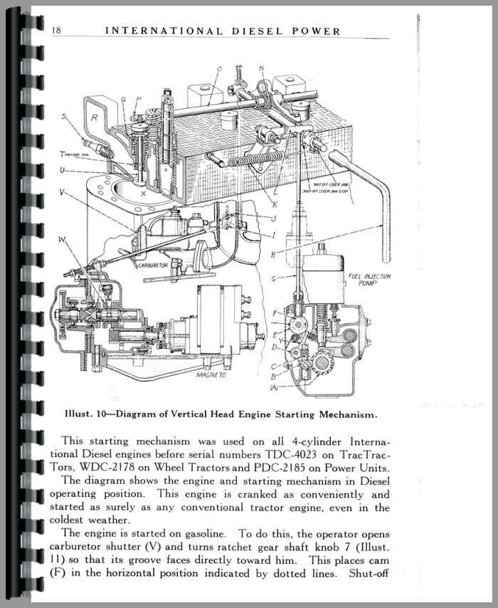 International Harvester PD40 Power Unit Service Manual