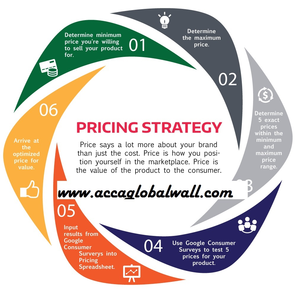 Strategic Pricing: Pricing Strategies Used In The Market